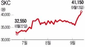SKC, 중국 자회사가 '효자'… 6거래일째 올라 1년 최고가