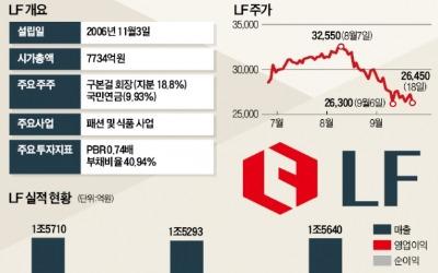 '현금부자' LF…M&A시장 '신흥강자' 부상