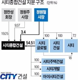 '오너 2세 경영' 시티건설, 중흥건설과 계열 분리 '가속도'