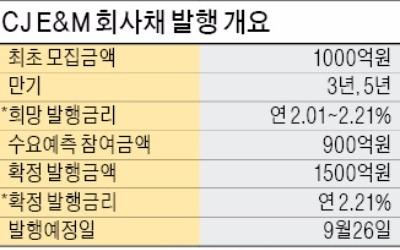 CJ E&M, 수요미달 회사채 증액