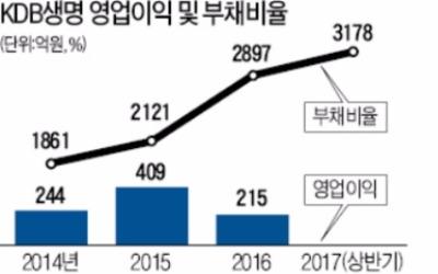 부채비율 3000% 넘긴 KDB생명…신용등급 강등 '눈앞'