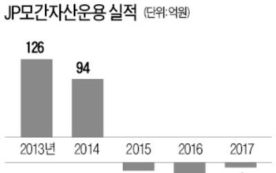 JP모간, 한국서 펀드사업 접는다