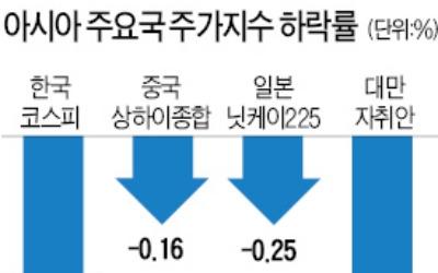 북한 리스크·미국 긴축·중국 신용등급 강등…아시아 주요 증시 동반 약세