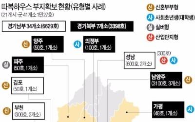경기도시공사, 커뮤니티 공간 확대… 따복하우스로 행복 날개