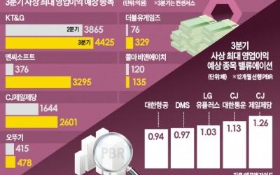 CJ제일제당·더블유게임즈…'실적 U턴주' 뜬다