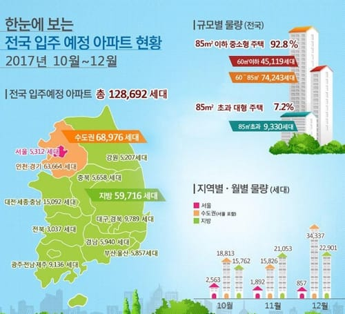 10~12월 전국 아파트 12만8000가구 입주… 작년 대비 42%↑