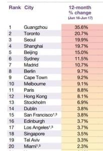 서울, 고급주택 가격 1년새 20% 올라… 상승률 세계 3위