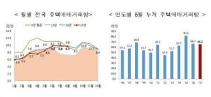 8월 서울 주택거래량 2만4000건…작년比 12%↑