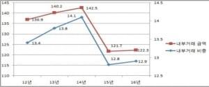 총수2세 기업, 내부거래 비중 치솟아… 70% 수준 육박