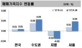 서울 아파트값 상승폭 3주연속 확대… 강남 재건축 강세 영향