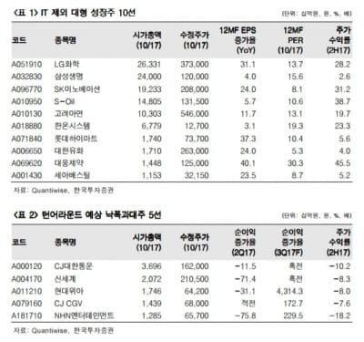 IT주 쉬어갈 때 관심 가질 종목 15選-한국