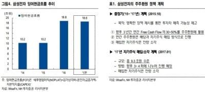 """""""삼성전자, 상승 랠리 지속 전망…관건은 주주환원정책""""-NH"""