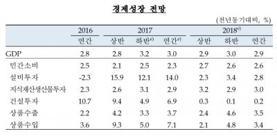 """한은, 올 성장률 전망치 '2.8%→3.0%' 상향…""""수출 호조·소비 회복"""""""