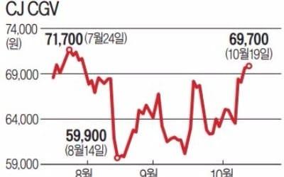 희비 엇갈린 CJ미디어주… CGV '주춤'… E&M '반등'