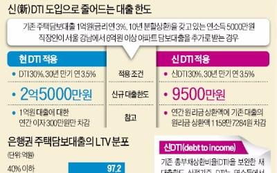 """전문가들 """"빚 내서 부동산 투자하던 시대 종말"""""""