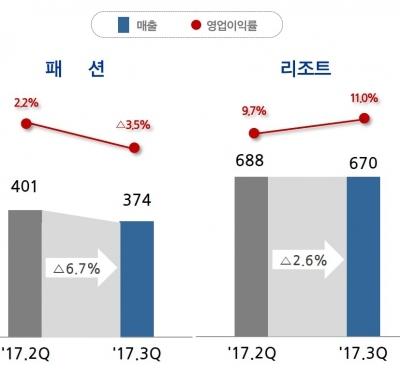 삼성물산 패션부문, 비수기 영향에 3분기 실적 '부진'