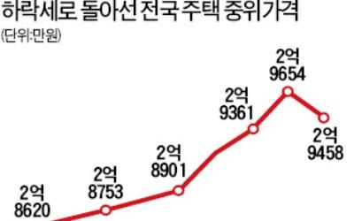 주택 중위가격 3년4개월 만에 '뚝'