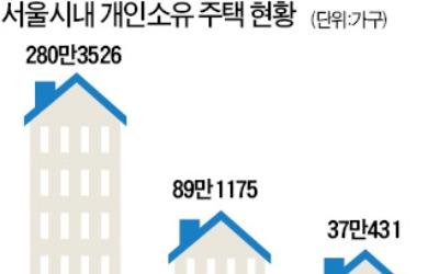 서울 임대주택 89만채 중 58% 미등록