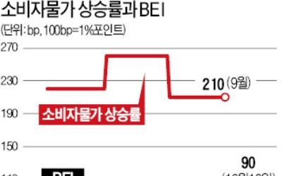 소비자물가지수 3개월 연속 2%대 상승…물가연동국채 가격 '쑥쑥'