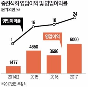 SK의 '차이나 인사이더'… 중한석화 7400억 들여 증설