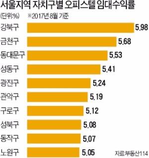 강북 오피스텔 임대수익률, 강남보다 낫네