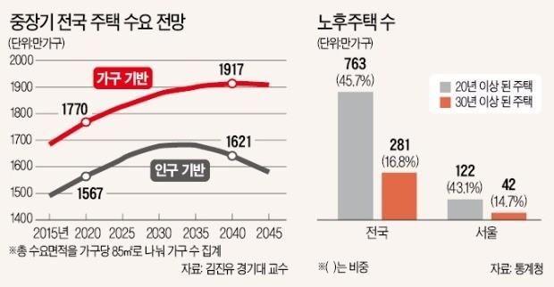 """""""인구 줄어도 2042년까지 주택수요 계속 늘 것""""   부동산   한경닷컴"""