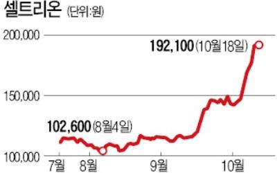 한달 새 25% 손실…셀트리온 공매도 투자자들 '죽을 맛'