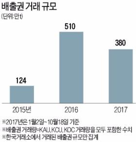 탄소배출권 거래시장 '개점휴업'… 고민에 빠진 한국거래소