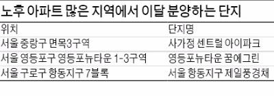 """""""새 아파트 반갑다""""… 구로·중랑구 활기"""