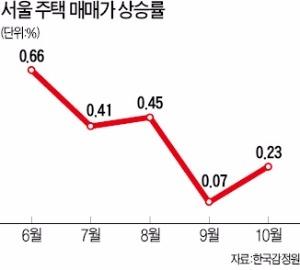 10월 서울 집값 상승률 '기지개'