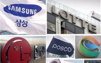 """""""10대 그룹 계열사, 지배구조 보고서 공시 19% 불과"""""""