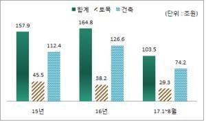 8.2대책 영향?… 8월 국내 건설공사 수주액 작년대비 6%↓