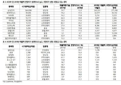 """""""글로벌 경기 개선 기대 확산…매출 성장 종목에 관심""""-하나"""