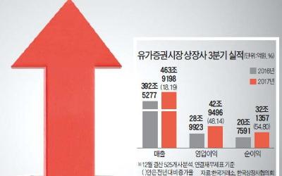 전업종 '온기' 확산…분기 영업익 40조 첫 돌파