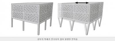 """""""1층 띄운 필로티 구조, 지진 발생 시 붕괴되는 경우 많아"""""""