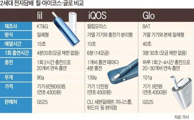 '아이코스 열풍' 궐련형 전자담배 반출 7000만갑 돌파…세수 1250억 | 생활/문화 | 한경닷컴