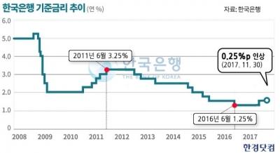 한은, 11월 기준금리 1.5%로 상향…6년5개월만에 인상 단행