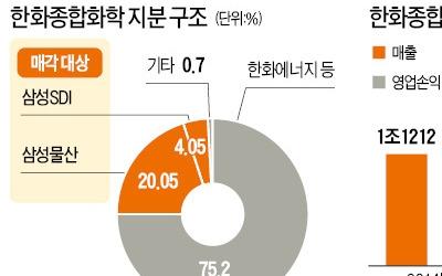 삼성물산, 한화종합화학 지분 20% 다 판다
