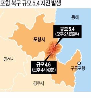 자료=한국경제 DB