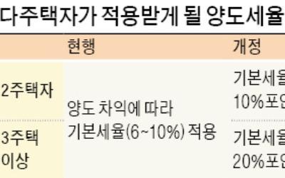 국회, 양도세 중과 개정안 본격 논의