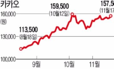 주가 두배 뛰자… 카카오 김범수 처남, 40억원어치 매각