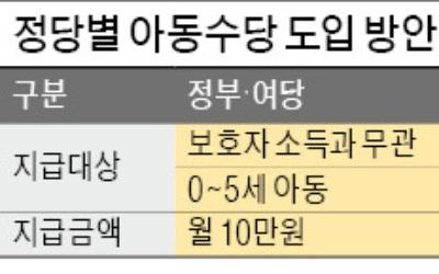 """여당 """"대선 공통공약 지켜야"""" vs 야당 """"부유한 가정 제외"""""""