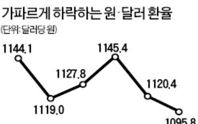 """""""원·달러 환율 하락 지속…2018년 3분기 1080원"""""""