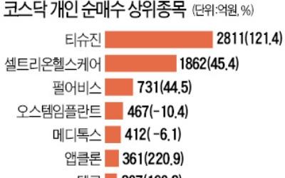 코스피서 죽쑨 개인투자자들…코스닥선 바이오주 타고 '훨훨'