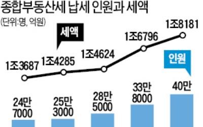 집값·땅값 오르니…올 종부세 납부의무자 40만명