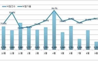 부동산 경매 투자심리 '냉랭'… 낙찰률·응찰자 수 석달째 하락