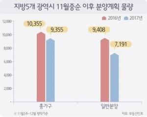 '민간택지 전매 제한' 지방광역시 연내 7200가구 분양