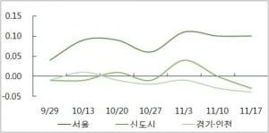 서울 아파트값 3주 연속 상승폭 확대…전세는 안정