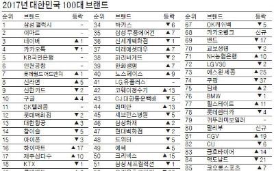 삼성 갤럭시 '100대 브랜드' 7년째 1위
