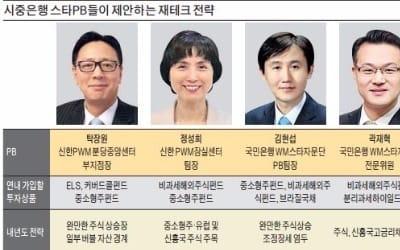 올 최고 재테크는 중국펀드·ELS… 내년 중소형·신흥국株 '주목'